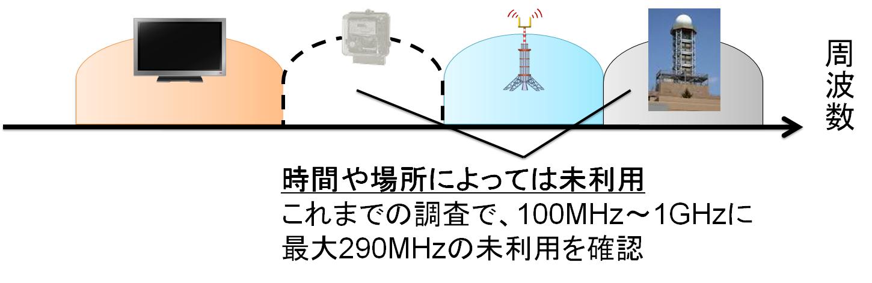 5G3ALT_current-freq-use